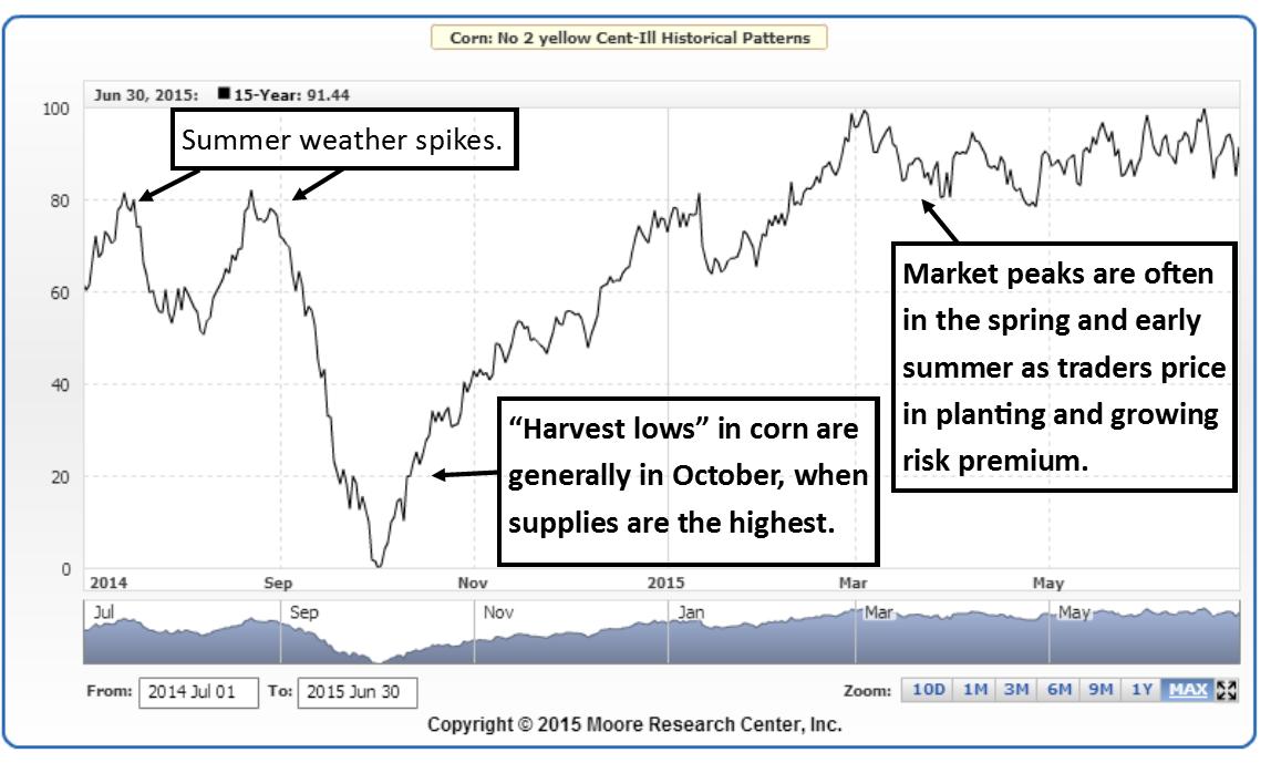 Corn Futures Seasonal Chart Commodity Seasonallity