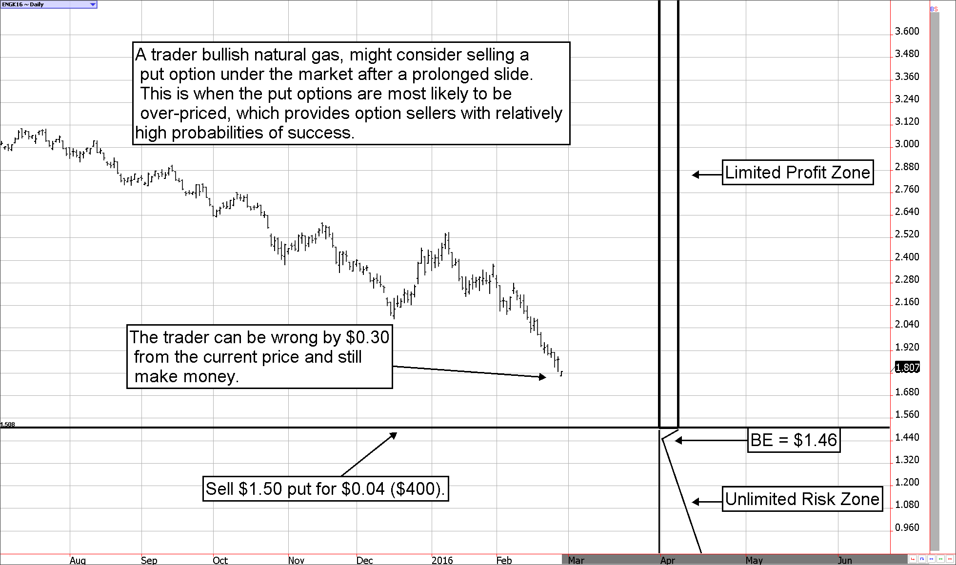 Options for trading oil